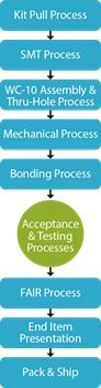 Zentech manufacturing process