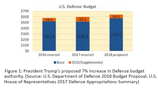 us defense budget.jpg
