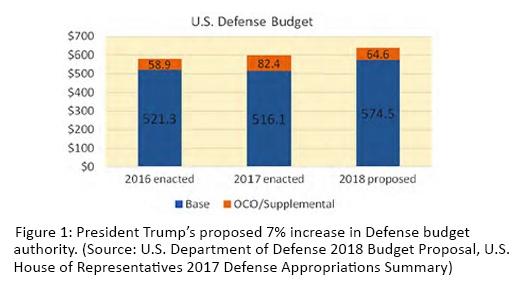 us defense budget.jpg